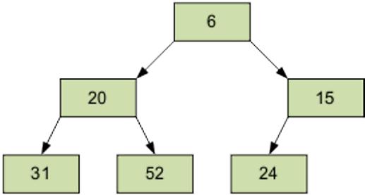 heapsort-java-example-4