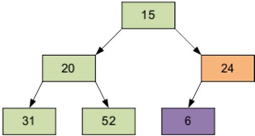 heapsort-java-example-6