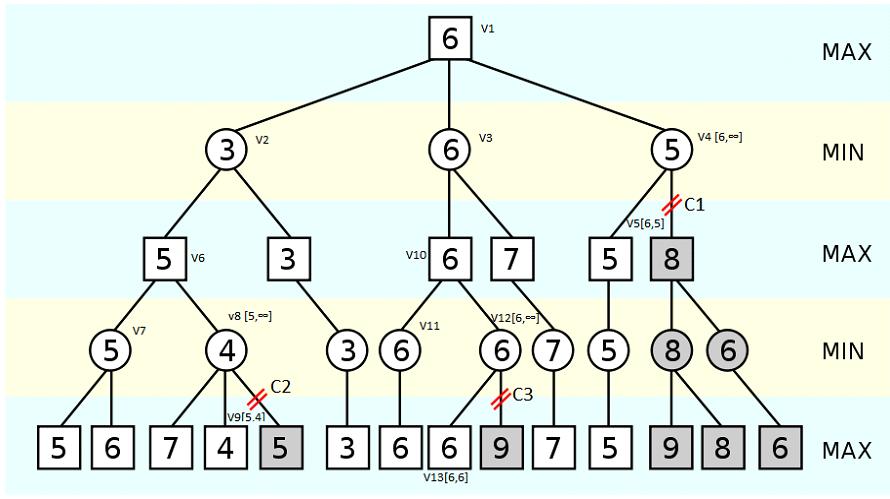 minimax-alpha-bera-pruning-4