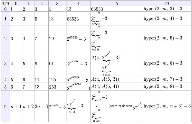 sample-recursive-functions-5