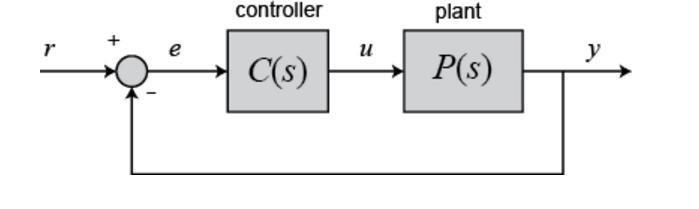 Detailed essay on root locus plot