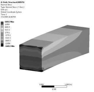 beam stress analysis example