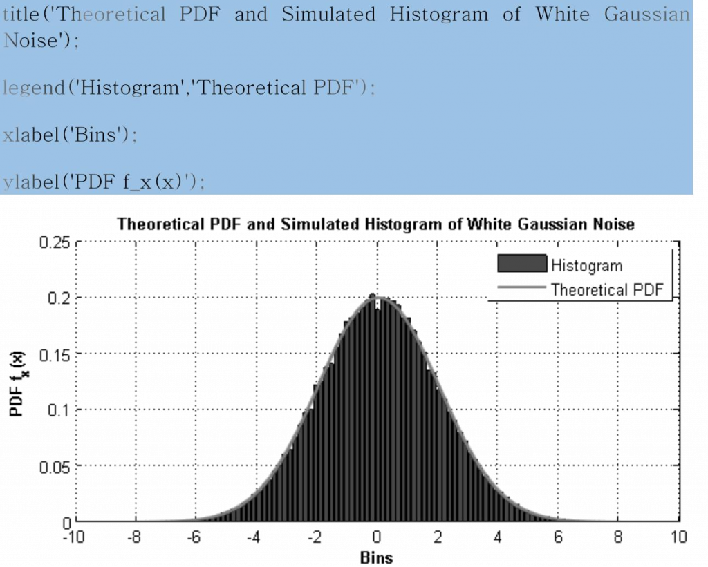 white gaussian noise matlab sample