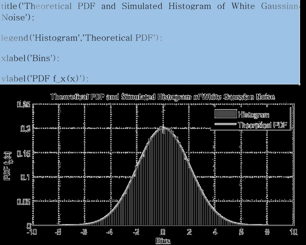 white gaussian noise matlab sample