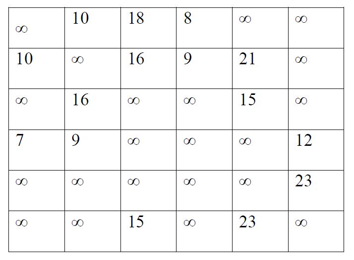 dijkstra's shortest path algorithm example