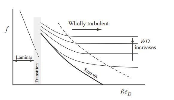 Moody Diagram